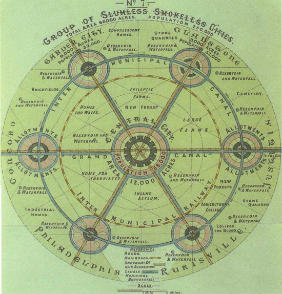 Ebenezer Howard plan of Garden City